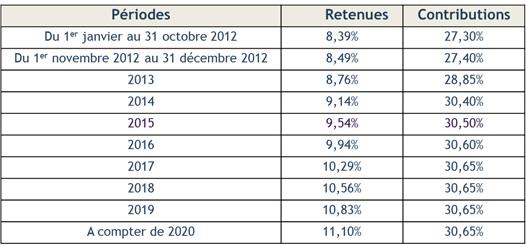 Calendrier Paiement Cnracl 2020 | Calendrier 2020 modeltreindagen