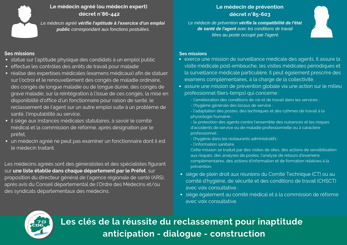 Medecine De Prevention Cdg 70